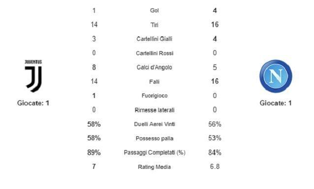 I dati di Juve e Napoli nella prima gara di Serie A 2019/2020 (fonte WhoScored)