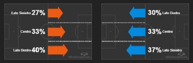 Le zone d'attacco di Juve (a sinistra) e Napoli (fonte WhoScored)