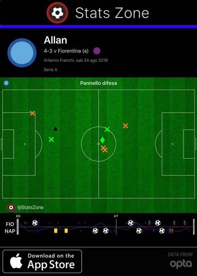 La partita di Allan è racchiusa nei suoi troppo scarni interventi difensivi