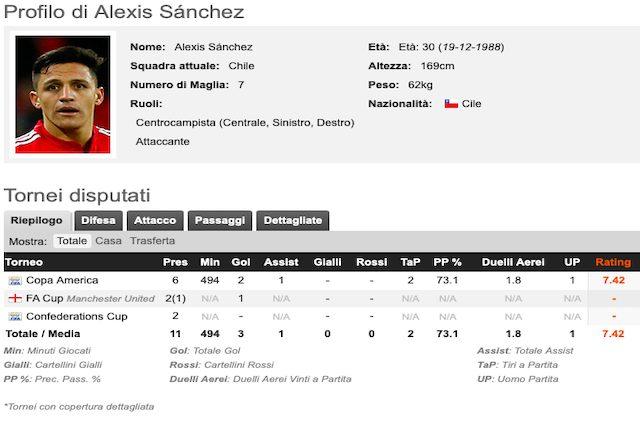 Il profilo di Alexis Sanchez (Whoscored)