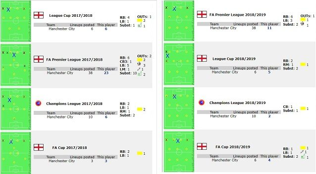 Le posizioni in cui Guardiola ha impiegato Danilo negli ultimi due anni (fonte Football Lineups)
