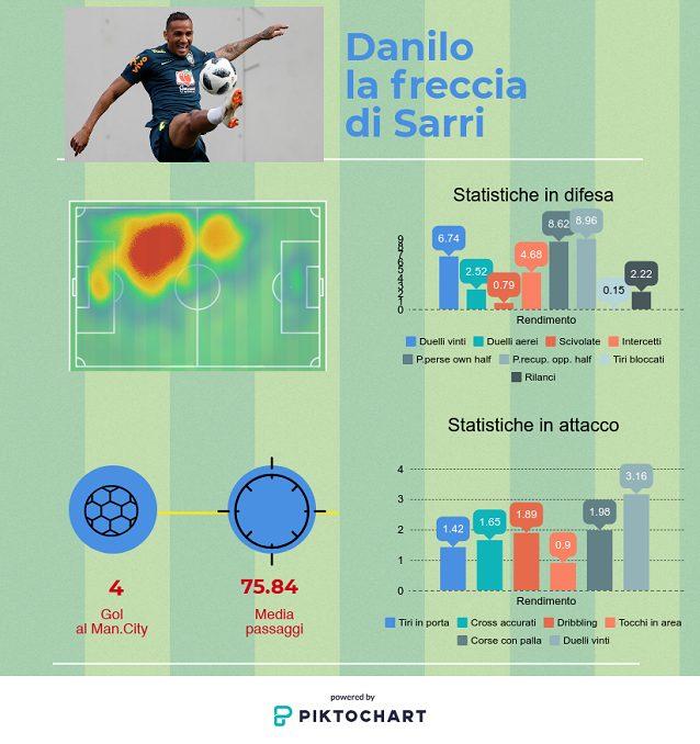 Il rendimento di Danilo nelle ultime quattro stagioni (elaborazione nostra, dati Wyscout)