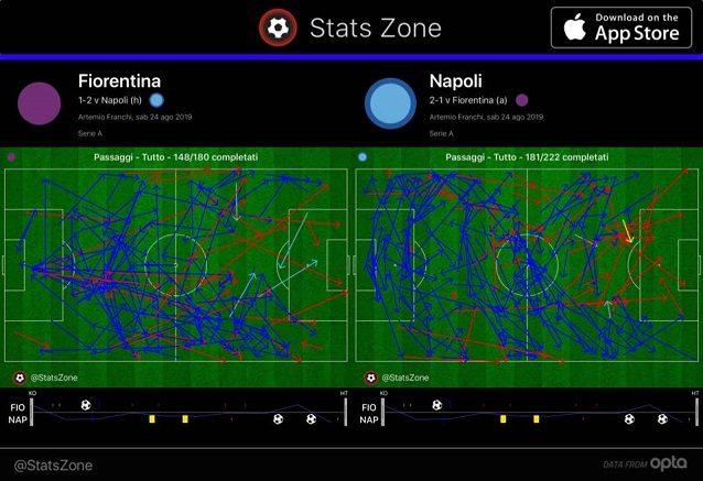 Nel primo tempo la Fiorentina completa 148 passaggi contro i 181 del Napoli. 40 a 39 i tocchi completati nei 30 metri offensivi
