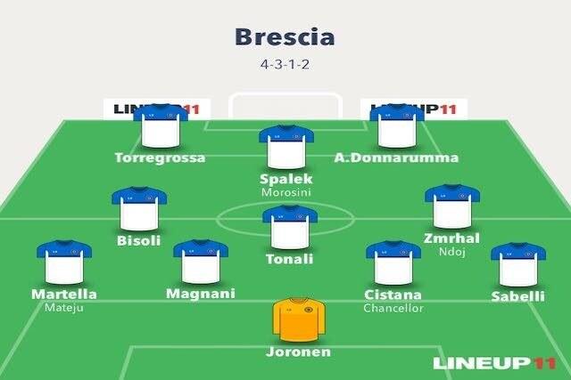 La probabile formazione del Brescia (Lineup11)