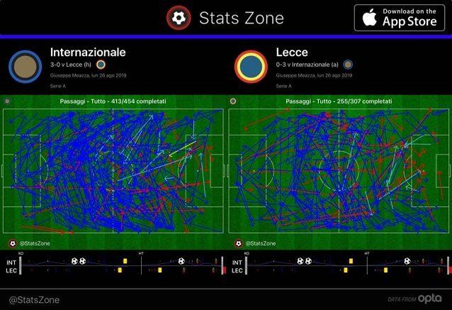 Inter–Lecce, il diverso sviluppo nei passaggi delle due squadre: evidente il dominio dell'Inter a centrocampo