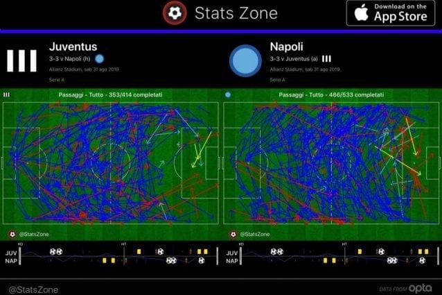 Notevole la presenza territoriale del Napoli e la quantità di passaggi a ridosso dell'area
