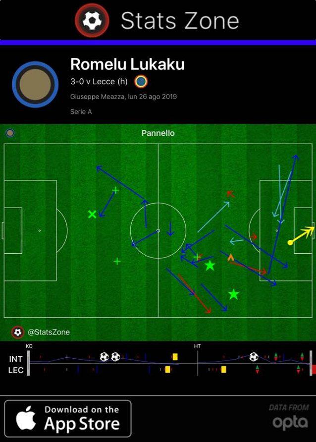 Il contributo offensivo di Lukaku che si muove molto anche lontano dall'area