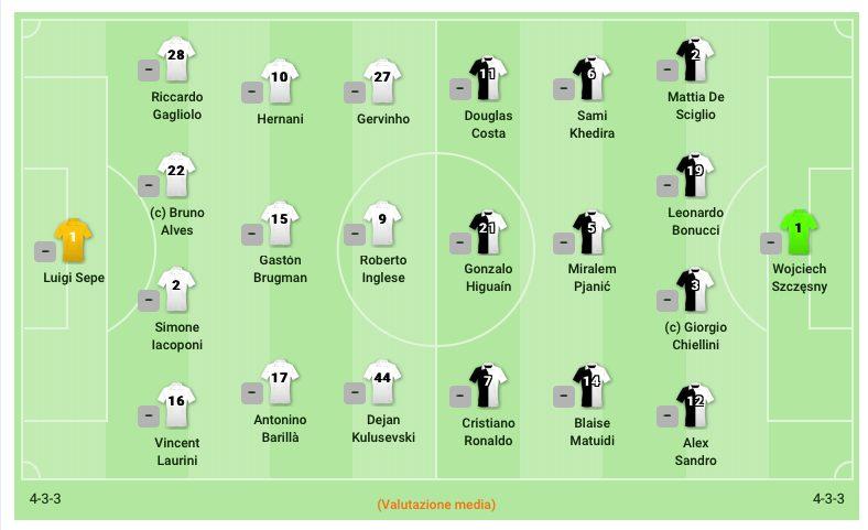 Le formazioni ufficiali di Parma–Juventus. (sofascore.com)