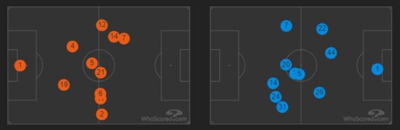 le posizioni medie di Juventus (in arancio) e Napoli (in azzurro) (whoscored.com)