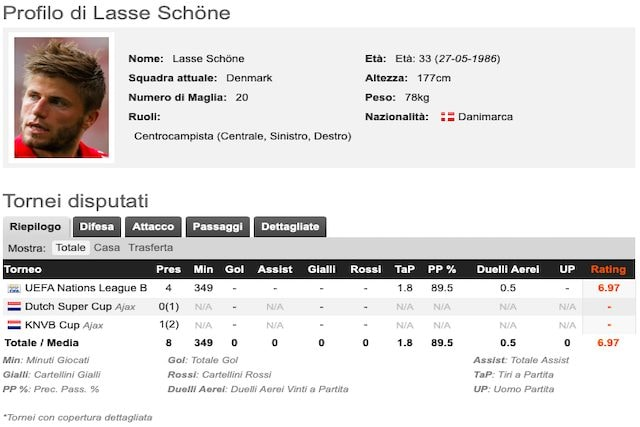 Il profilo di Lasse Schone (Whoscored)