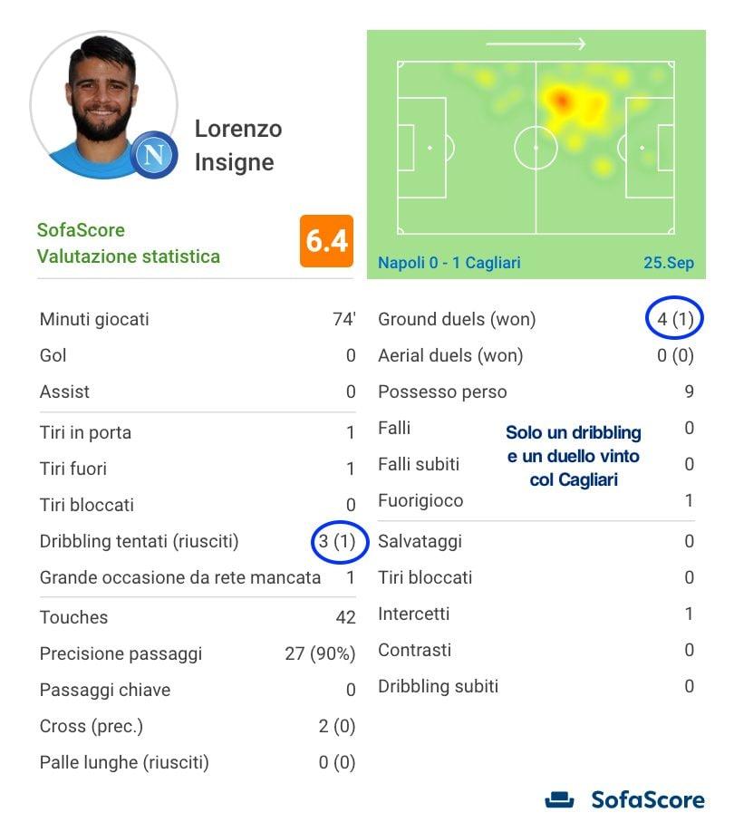 la prestazione, in numeri, di Insigne contro il Cagliari (sofascore.com)
