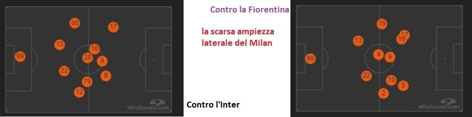 la scarsa ampiezza laterale del Milan (whoscored.com)