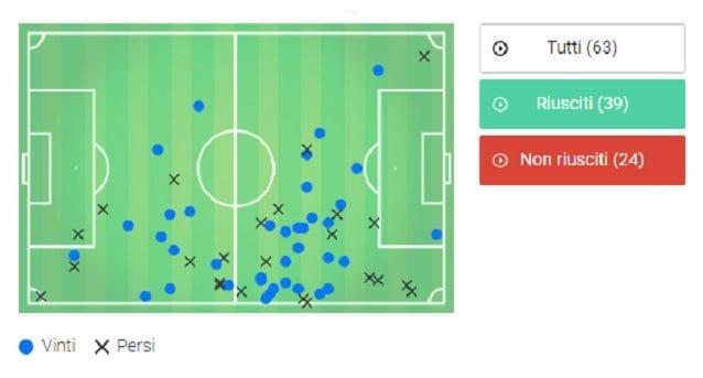Esito e posizione delle azioni offensive di cui Douglas Costa è stato protagonista nel 2018 al Bernabeu contro il Real Madrid