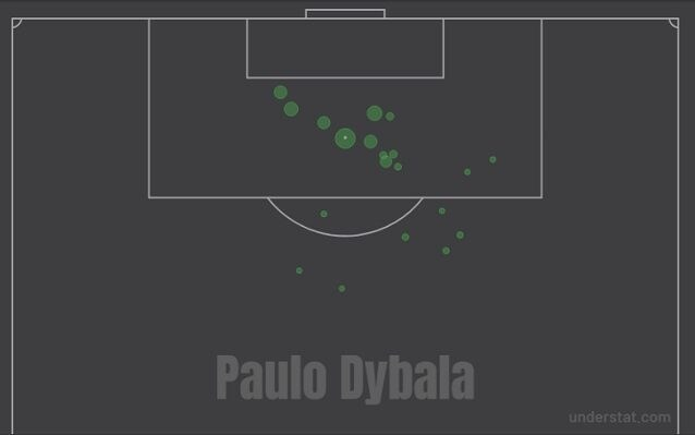 I gol di Dybala nel 2017–18
