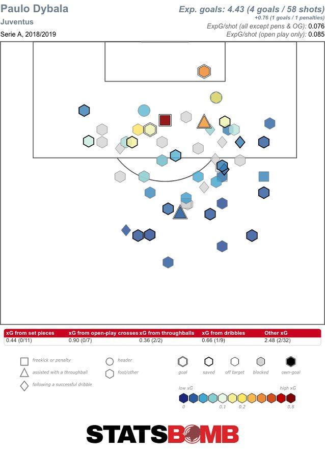 Il profilo dei tiri di Dybala nell'ultima stagione