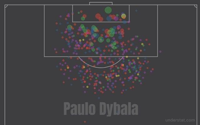 Il profilo dei tiri di Dybala: tante le conclusioni da fuori, gli expected goals si concentrano nei tiri da distanza ravvicinata (fonte: Understat)