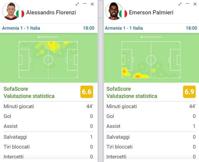 Emerson gioca molto più alto di Florenzi nel primo tempo