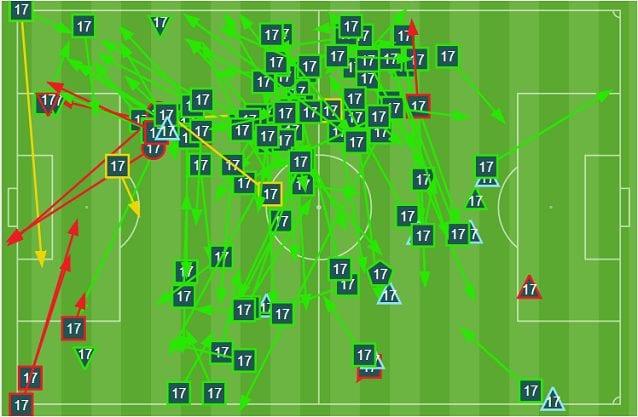 Tocchi e movimenti di Fabian Ruiz contro la Romania