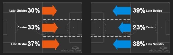 lo sviluppo del gioco sulle corsie laterali. Sampdoria in arancio, Inter in azzurro (whoscored.com)