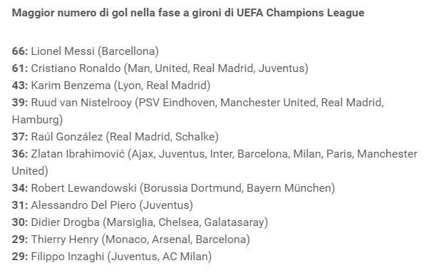 i gol nei gironi dei miglior cannonieri di Champions (fonte uefa.com)
