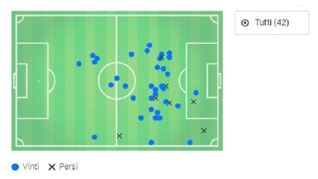 Contro l'Arsenal, Henderson ha ricevuto 42 passaggi. La mappa delinea la sua sostanziale libertà di spostamento sulla trequarti