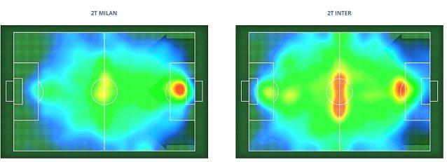 La heatmap del derby. L'Inter sfrutta tutta l'ampiezza e copre meglio il campo. Il Milan è più verticale ma sbatte contro una difesa più organizzata