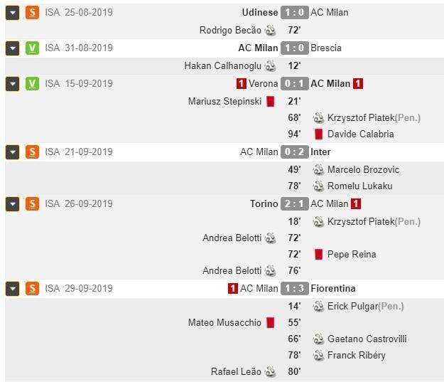 i risultati del Milan (whoscored.com)