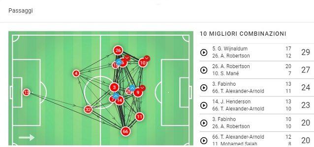 La mappa dei passaggi del Liverpool contro l'Arsenal