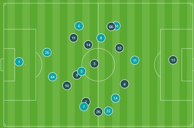 Le posizioni medie nei primi 20 minuti del Napoli (azzurro) e del Liverpool (blu) che si distende in ampiezza e svuota il centro del campo