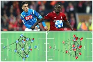 Champions League: Napoli, gioco corto e densità tra le linee per battere il Liverpool