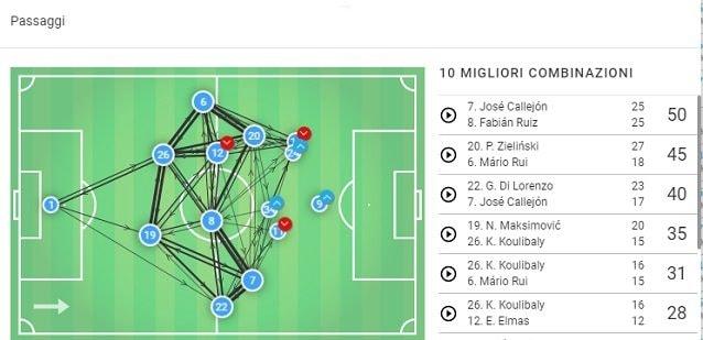 La mappa dei passaggi del Napoli in campionato contro la Sampdoria (fonte: Wyscout)