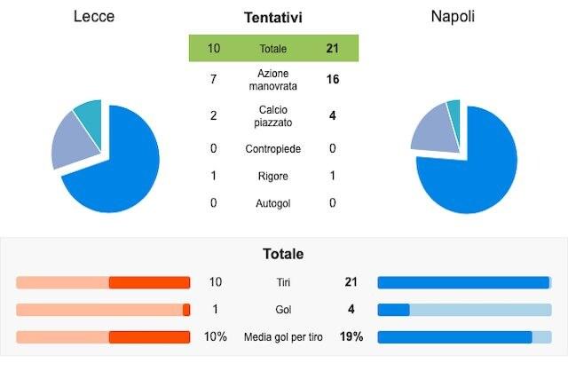 I numeri del Napoli nel match di Lecce (Whoscored)