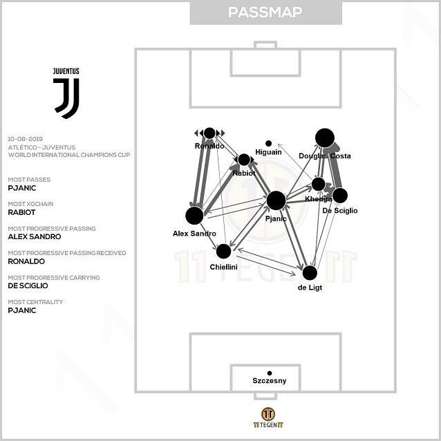 La centralità di Douglas Costa con Sarri emerge già dalla mappa dei passaggi dell'amichevole contro l'Atletico Madrid