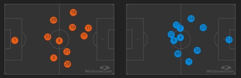 le posizioni medie di Lazio e Roma (whoscored.com)