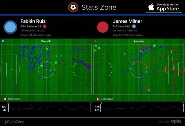 Confronto fra le mezzali: più concentrato nel suo settore e preciso nelle verticalizzazioni Fabian Ruiz, più universale Milner