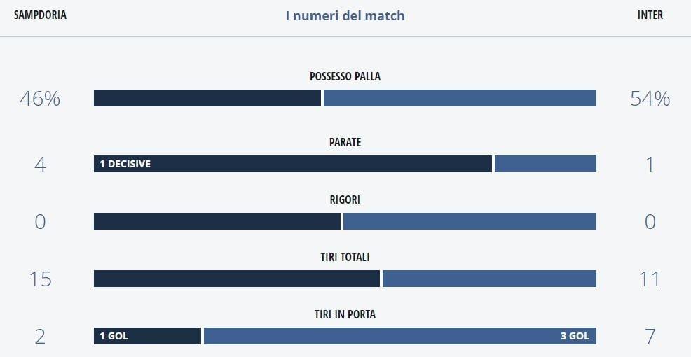 le statistiche del match fra Samdporia e Inter (LegaSerieA.com)