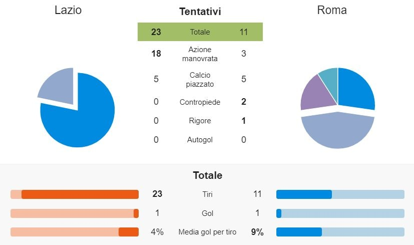 le statistiche del match (whoscored.com)