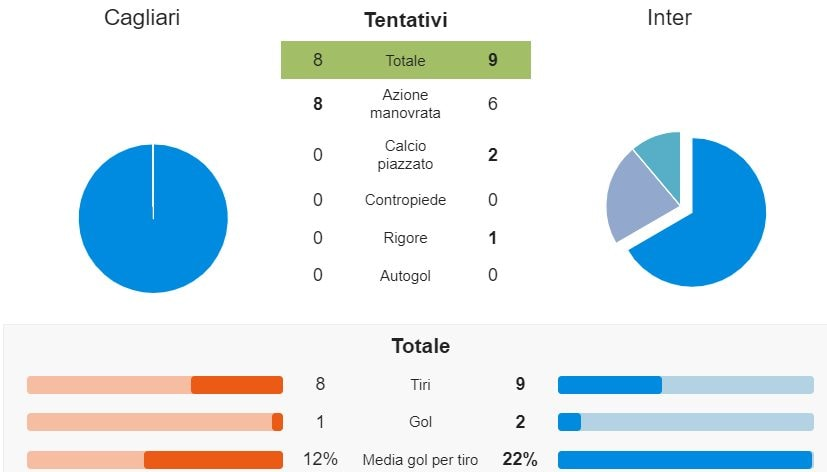 le statistiche del match secondo whoscored.com
