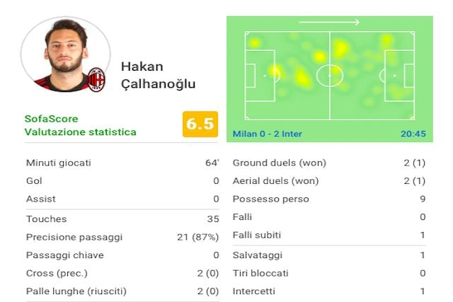 I numeri del match di Calhanoglu (Sofascore)