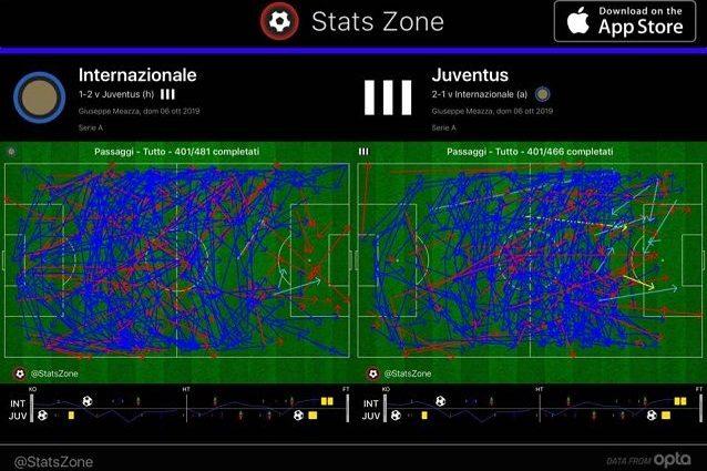 Inter e Juve hanno chiuso la partita con 401 passaggi. Si vede però come la Juve abbia protetto meglio l'area. L'Inter ai sedici metri si avvicina soprattutto dalle fasce. Tante però le frecce rosse, i passaggi intercettati. La Juve è più diretta nel cercare l'imbucata centrale