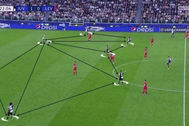 Un esempio delle trame della Juve da dietro contro il Leverkusen (fonte: Total Football Analysis)