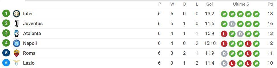 la classifica, sofascore, delle zone alte della Serie A