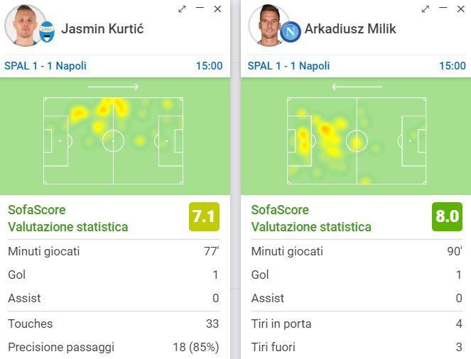 le prestazioni, Sofascore.com, di Kurtic e Milik