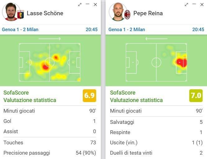 Schone contro Reina, i loro numeri secondo Sofascore.com