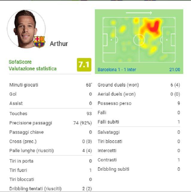 """I primi 70 minuti di Arthur, il """"tuttocampista"""" di Valverde"""
