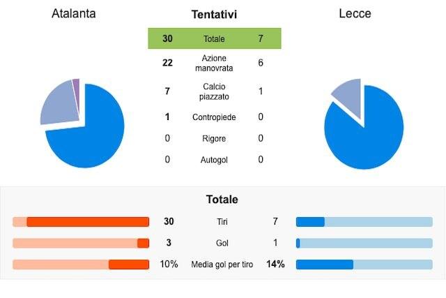 Le statistiche di Atalanta–Lecce (Whoscored)