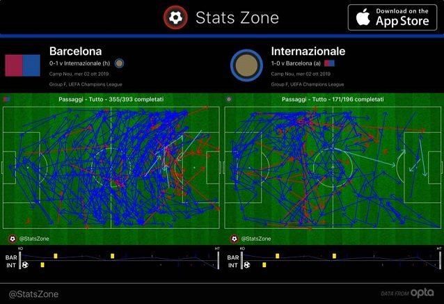 I passaggi nel primo tempo tra Barcellona e Inter: evidente come i l'Inter sia entrata più facilmente e con meno opposizione in area