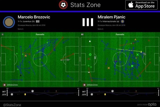 Il primo tempo di Brozovic, più arretrato nella manovra dell'Inter, e di Pjanic, coinvolto anche più avanti del solito nella Juve