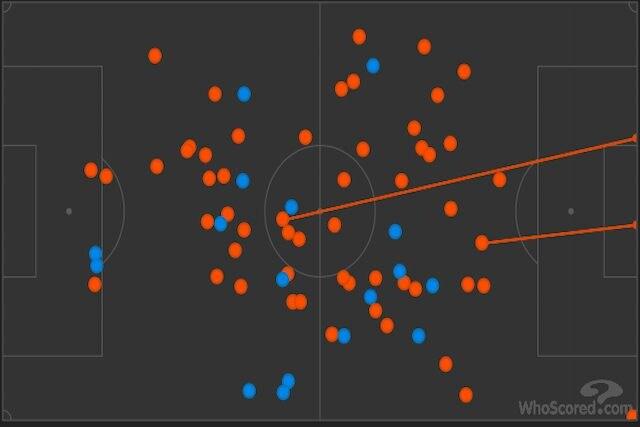 I 55 tocchi di palla di Cataldi (in rosso) contro i soli 17 di De Roon nella ripresa (in blu) (Whoscored)
