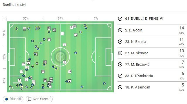 Inter, i duelli difensivi contro la Juve